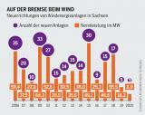 Grafische Darstellung: Neuerrichtung von Windenergieanlagen in Sachsen